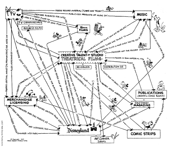 activity-system-map-walt-disney