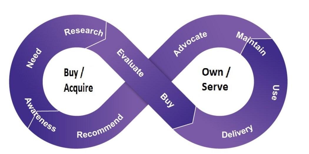 infinity-diagram_layer1_customer
