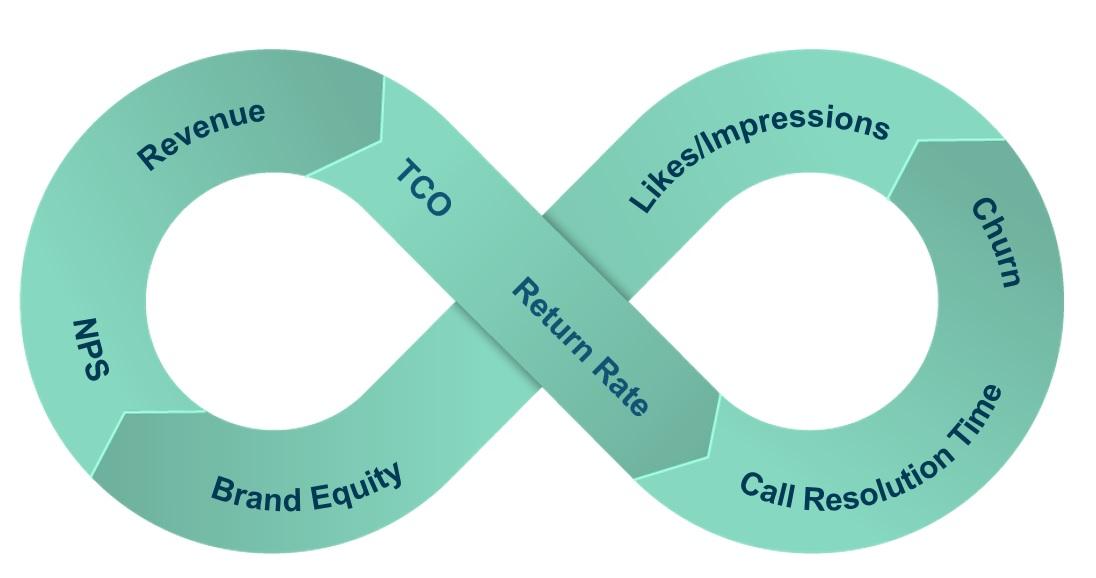Infinity Diagram_Layer5_Metrics
